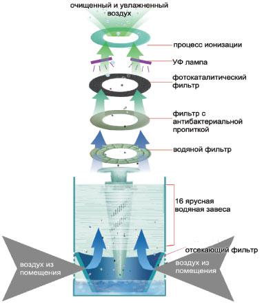 Технология гидрофильтрации