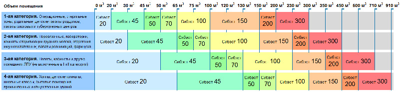 Таблица подбора рециркулятора